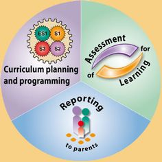 Digital Education resources for Australian Curriculum many links to resources for learning. Autism Learning, Adhd And Autism, Learning Disabilities, Curriculum Planning, Homeschooling Resources, Dyscalculia, Working Memory, Teaching Skills, Australian Curriculum