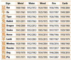 Chinese Astrology Elements - Life using Numerology - Astrology party Chinese Astrology, Astrology And Horoscopes, Astrology Chart, Astrology Zodiac, Sagittarius, Aquarius, 12 Zodiac, Chinese New Year Zodiac, Chinese Zodiac Signs