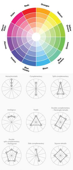 TIL Colours - [color wheel with easy to understand color theory. Colour Schemes, Color Combos, Fashion Color Combinations, Colour Wheel Combinations, Colour Palettes, Color Wheel Interior Design, Color Interior, Interior Ideas, Graphisches Design