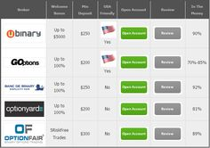 Binary Options Brokers For Trading 2014