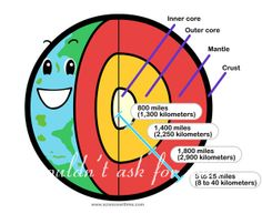 Earth& Layers Diagram to Label Elegant Earth Diagram Also Has A Volcano Diagram In the Link Science Week, 6th Grade Science, Middle School Science, Elementary Science, Science Classroom, Science Lessons, Science For Kids, Stem Science, Science Resources