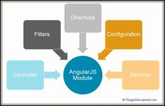 AngularJS - What are Modules?