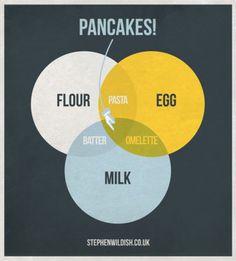 Pancake venn diagram by Stephen Wildish
