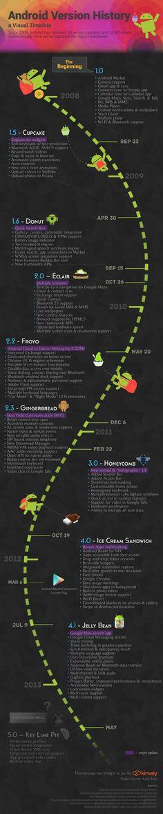 Historia de las versiones de Android #infografia #infographic #software