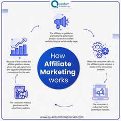 Affiliate marketing allows companies and businesses to effectively market a product with a low budget, low effort and time, and at a well-contained risk level. . . . . #affiliatemarketing #entrepreneur #makemoney #makemoneyonline #marketing #entrepreneurship #residualincome #businessowner #money #networkmarketing #income #smallbusiness #onlinemarketing #getpaid #financialfreedom #internetmarketing #hustle #networking #laptoplifestyle #entrepreneurmindset #onlinebusiness #millionaire #boss