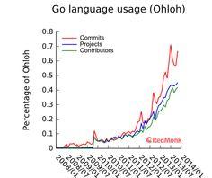 Google's Go Programming Language: Taking Cloud Development By Storm http://readwrite.com/2014/03/21/google-go-golang-programming-language-cloud-development#awesm=~ozdGkg6sdMdXZB