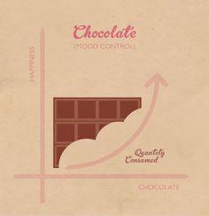 Monday + Chocolate = good mood