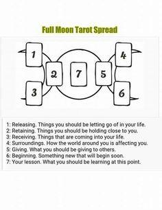 ** Full moon spread.