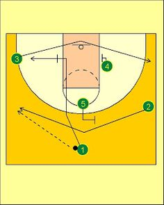 Pick'n'Roll. Resources for basketball coaches.: Lithuania National Team Downscreen Offense