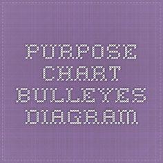 Purpose chart _Bulleyes diagram