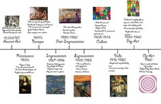 History Of Art - Notes