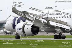 Elementos de un avión moderno.