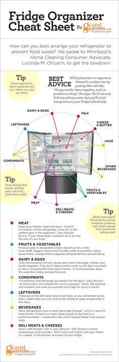 26 trendy kitchen organization tips organisation Fridge Organisers, Fridge Storage, Refrigerator Organization, Kitchen Organization, Kitchen Storage, Food Storage, Storage Organization, Organized Fridge, Storage Ideas