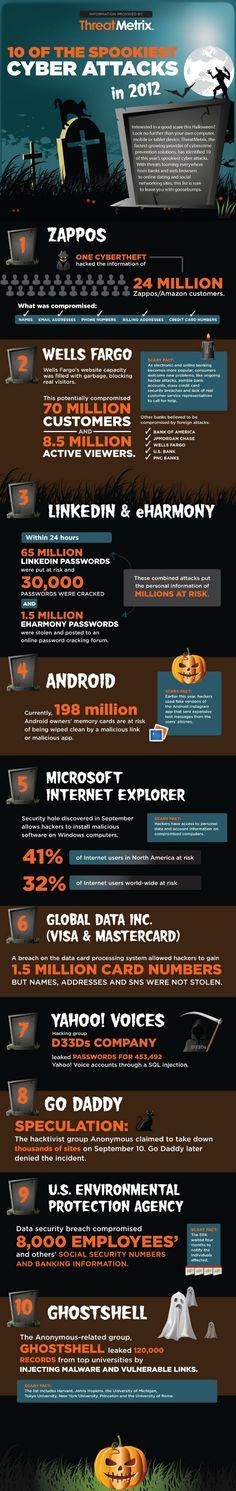 10 Spooky Cyberattacks