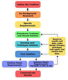 Steps of the Engineering Design Process - great resources for work pages to scaffold the project