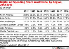 Forecast says U.S. still the leader in digital ad spending - FierceCMO