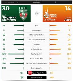 SLAMMERS WIN! Check out the Deciding Points & Power Points Won: Consistent! .. IPTL 2016 Final:   Defending Champions OUE Singapore Slammers defeated Indian Aces (30-14)