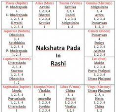 33 Best Nakshatra images in 2019 | Vedic astrology