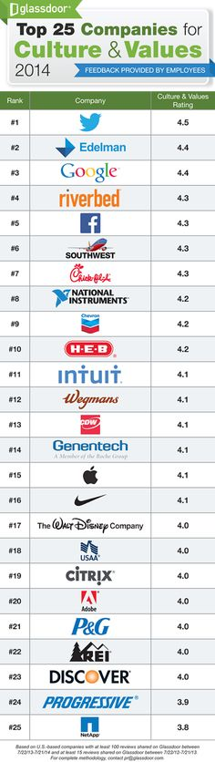 Top 25 companies for culture & values 2014