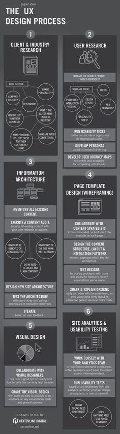 Infographic: User Experience Design Process #infographic Clique aqui http://www.estrategiadigital.pt/e-book-gratuito-ferramentas-para-websites/ e faça agora mesmo Download do nosso E-Book Gratuito sobre FERRAMENTAS PARA WEBSITES