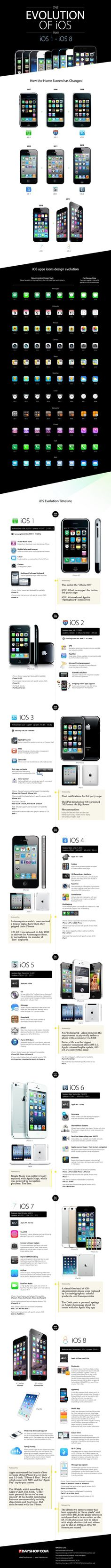 In depth analysis of the evolution of iOS