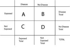 Occurrence of Disease - 2x2 Table