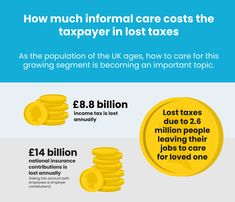 People giving up their jobs to care for a loved one is costing the taxpayer nearly billion a year in lost taxes. Signs Of Dementia, Home Care Agency, National Insurance, Government Spending, Aging Population, People Leave, Elderly Care, Income Tax, Live Long