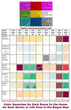 colors by room in the home and the bagua or life areas energy map