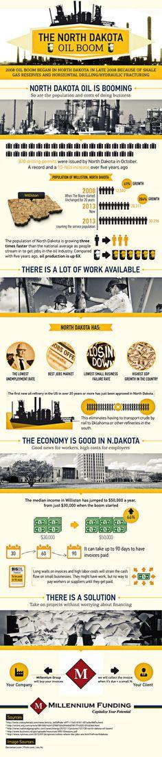 North Dakota Oil Boom - Viral Infographics