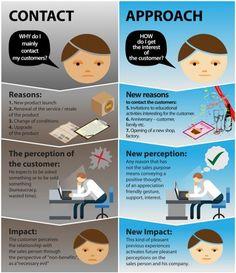 LearningPro Sales Training Approach  https://www.upwork.com/users/~010e1960ed8ee6c431