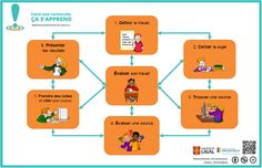 Martine Mottet - Affiches couleur pour la classe  Faire une recherche. Cette affiche est simple et accessible au premier cycle.  Je pourrais l'utiliser pour faire des organisateurs graphiques de recherche.