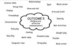 This might be helpful when doing the program working out whats things go in what areas Eylf Learning Outcomes, Learning Stories, Play Based Learning, Early Learning, Kids Learning, Early Education, Early Childhood Education, Relationship Science, Childcare Activities