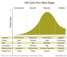 16 Best Product Life Cycle Model Images Product Life Life Cycles