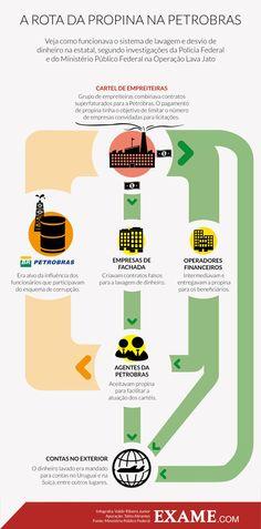 Como funcionava o esquema de corrupção na Petrobras | EXAME.com