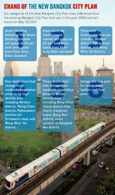 Mass-Transit Expansion Dictates New Bangkok City Plan - Latest - Joelizzerd Pattaya Property Sale and Rent