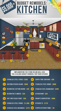 On A Budget For Your Kitchen Remodel? Check Out This Infographic That  Breaks Down How