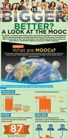 A Look at MOOCs Infographic