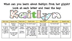 What's in a Name Glyph Activity Packet -- good first days of school activity. First Day Of School Activities, 1st Day Of School, Beginning Of The School Year, Too Cool For School, School Fun, Middle School, School Ideas, Classroom Fun, Classroom Activities