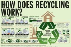 How Does Recycling Work?