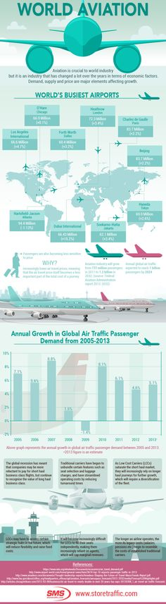 The Infographic is about world aviation and its increasing traffic. Did you know for example, that by global air traffic is likely to reach an astounding 1 billion? This and many other interesting facts are listed in this infographic. Airline Pilot, Airline Travel, Aviation Center, Aviation Quotes, Aviation World, Emirates Airline, Pilot Training, Aviation Industry, Aircraft Photos
