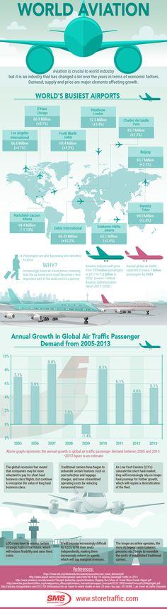 World Aviation   #infographic #WorldAviation #TrafficCounter #PeopleCounters
