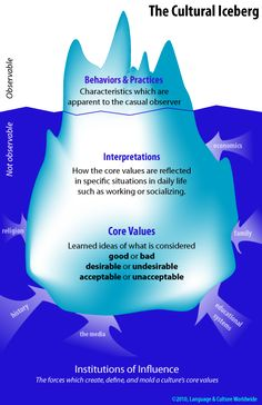 CHARACTER: The Cultural Iceberg. Consider both observable and non-observable elements of culture as you build your world. You can choose to TELL the reader about the aspects of culture at the bottom part of the iceberg, or SHOW them via the aspects at the top.