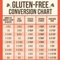 Gluten-free conversion chart