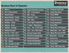 Revenue Chart of Channels - using KPI's
