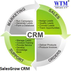 SalesGrow #CRM is fully customizable #Customer #Relationship #management #software visit here: http://wtmit.com/crm