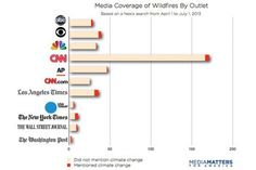 How the American Media Flunked Wildfire Reporting 101