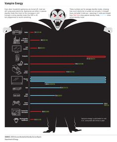 houseold appliances turned off energy using infographics data vizualisation
