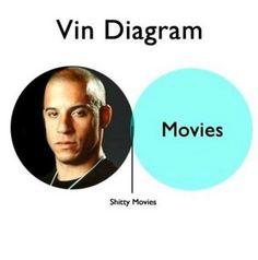 Vin Diagram