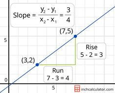 Slope Calculator - Find the Equation of a Line - Inch Calculator Statistics Math, Math Design, Maths Solutions, Math School, Math Intervention, 8th Grade Math, Free Math, Guided Math, Math Classroom