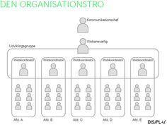 En ud af tre måder at integrere webarbejdet i kommunikationsafdelingen.